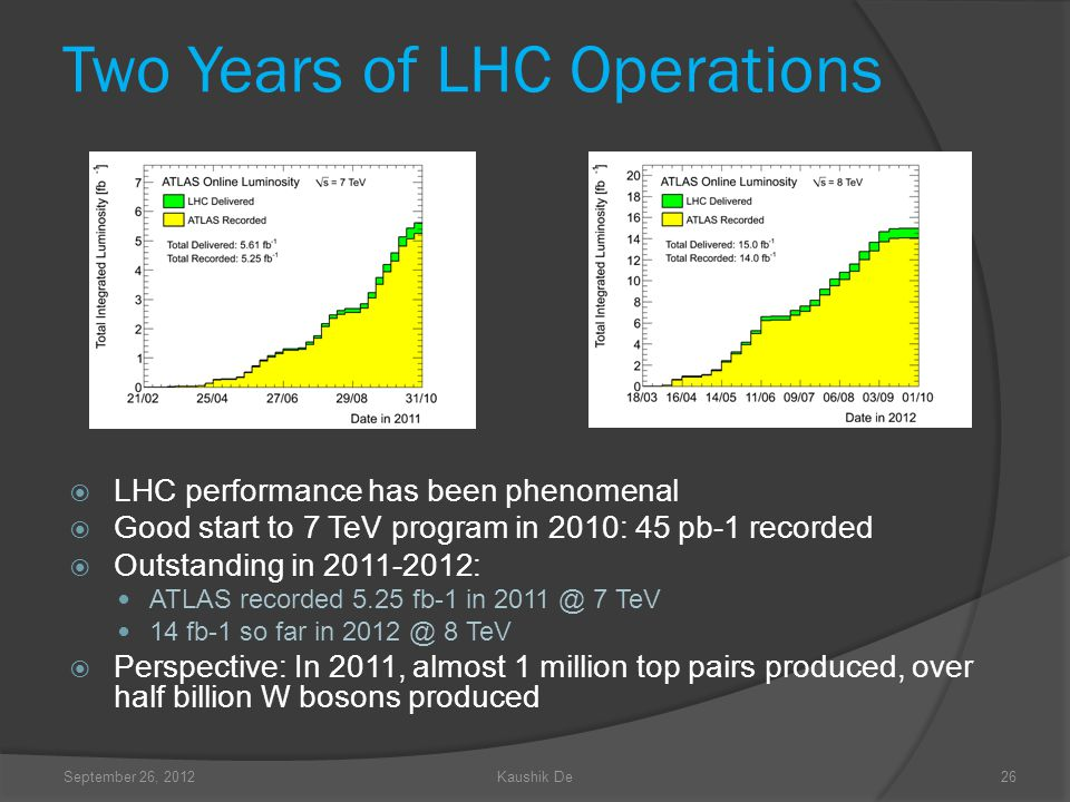 Two Years of LHC Operations LHC performance has been phenomenal Good start to 7 TeV program in 2010: 45 pb-1 recorded Outstanding in 2011-2012: ATLAS recorded 5.25 fb-1 in 2011 @ 7 TeV 14 fb-1 so far in 2012 @ 8 TeV Perspective: In 2011, almost 1 million top pairs produced, over half billion W bosons produced September 26, 2012Kaushik De26