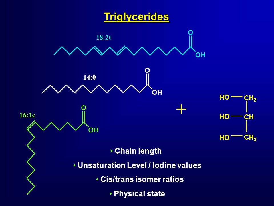 Triglycerides HO CH 2 CH OH O18:2t O16:1c O14:0 Physical state Chain length Unsaturation Level / Iodine values Cis/trans isomer ratios