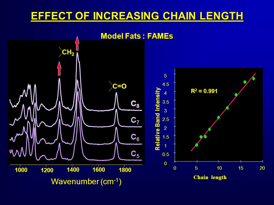 EFFECT OF INCREASING CHAIN LENGTH C5C5 C6C6 C7C7 C8C8 1200 1400 1600 18001000 Wavenumber (cm -1 ) CH 2 C=O Chain length Relative Band Intensity 0 0.5 1 1.5 2 2.5 3 3.5 4 4.5 5 R 2 = 0.991 05101520 Model Fats : FAMEs