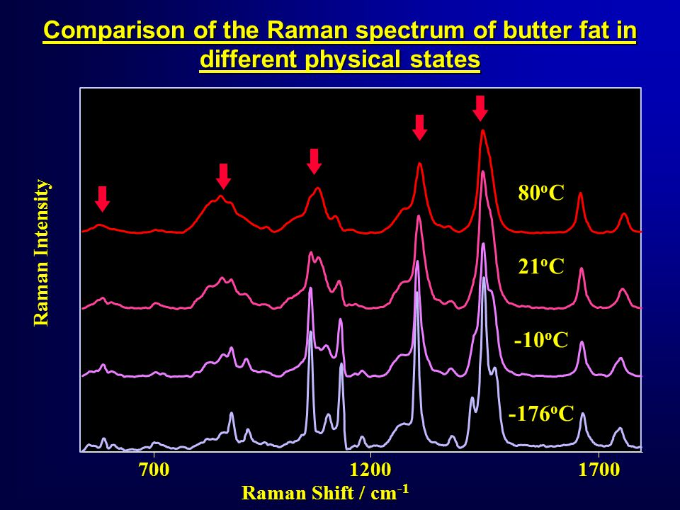 700 12001700 Raman Shift / cm -1 Raman Intensity 80 o C 21 o C -10 o C -176 o C Comparison of the Raman spectrum of butter fat in different physical states