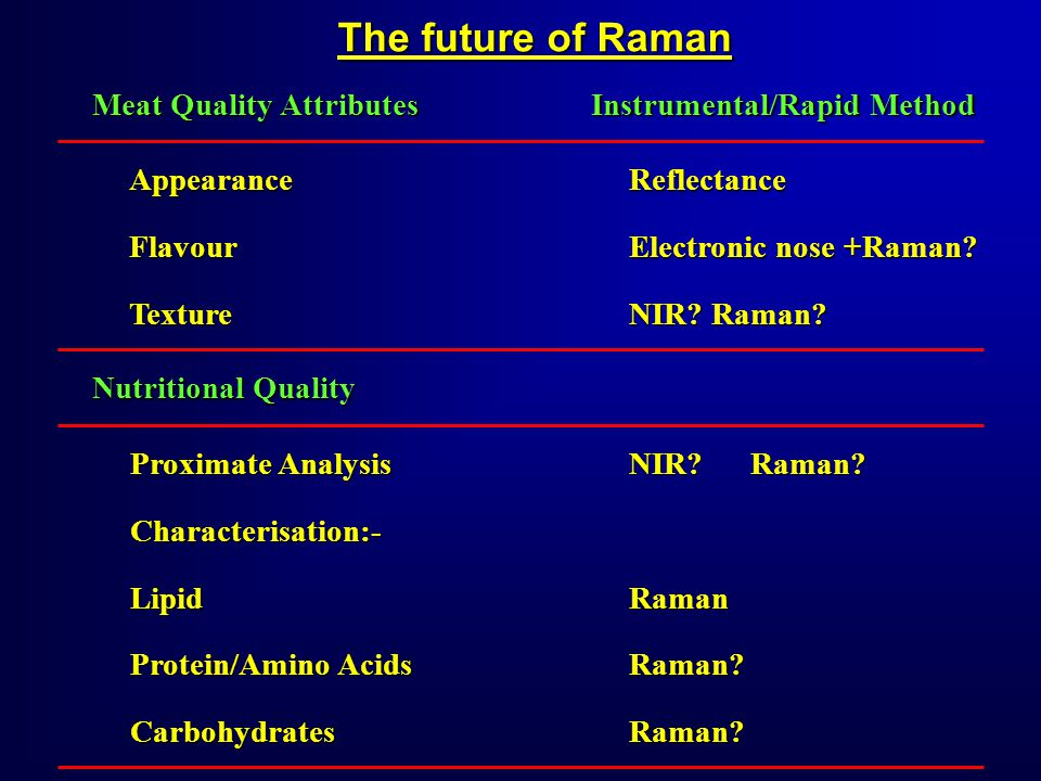 The future of Raman Meat Quality Attributes Instrumental/Rapid Method AppearanceFlavourTextureReflectance Electronic nose +Raman.