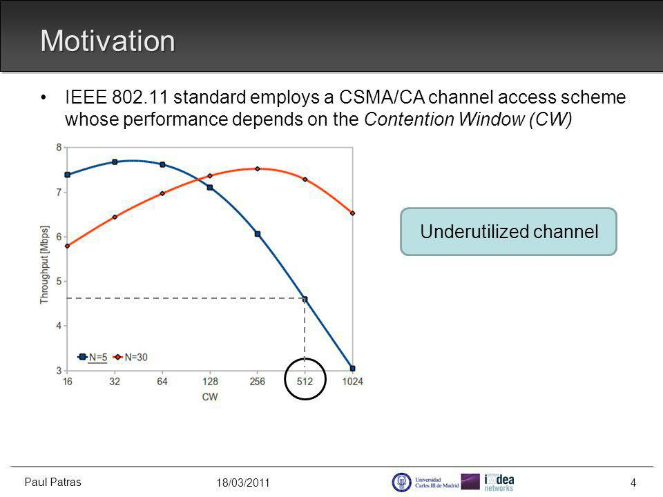 18/03/2011 IEEE 802.11 standard employs a CSMA/CA channel access scheme whose performance depends on the Contention Window (CW) Motivation Paul Patras 4 Underutilized channel