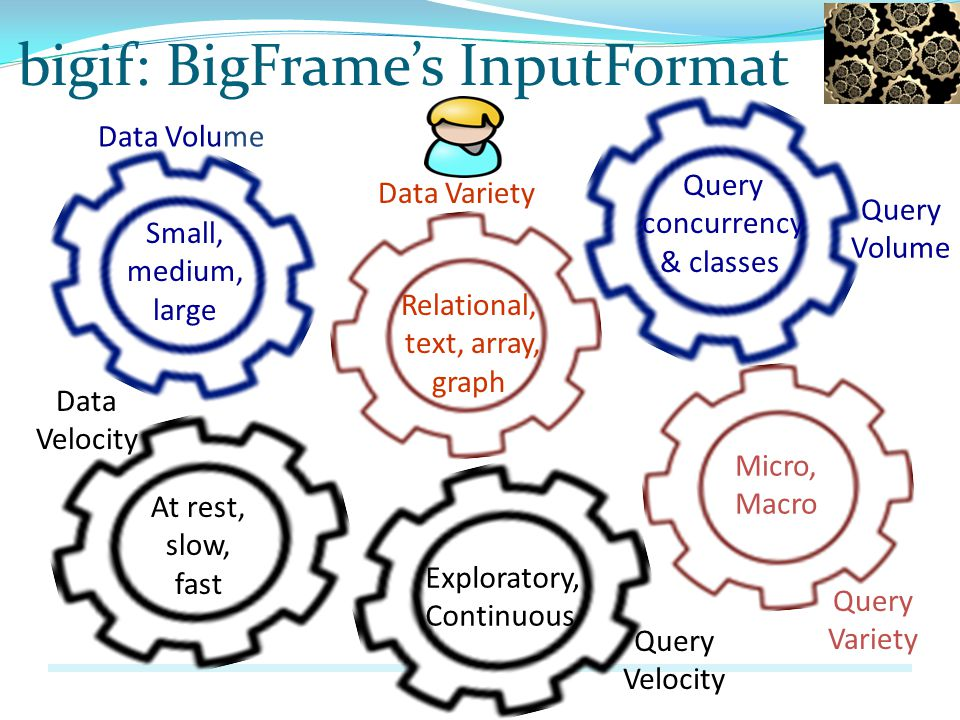 bigif: BigFrames InputFormat Data Variety Relational, text, array, graph Small, medium, large Data Volume Query Volume Query concurrency & classes Data Velocity At rest, slow, fast Micro, Macro Query Variety Exploratory, Continuous Query Velocity