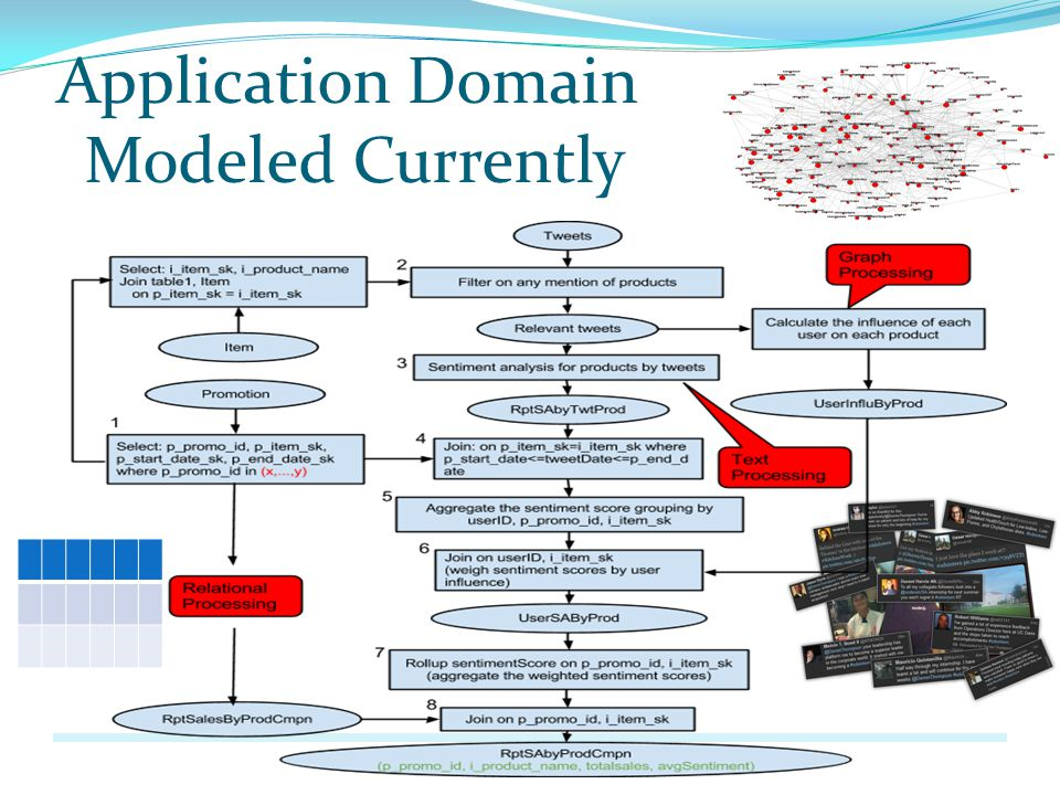 Application Domain Modeled Currently