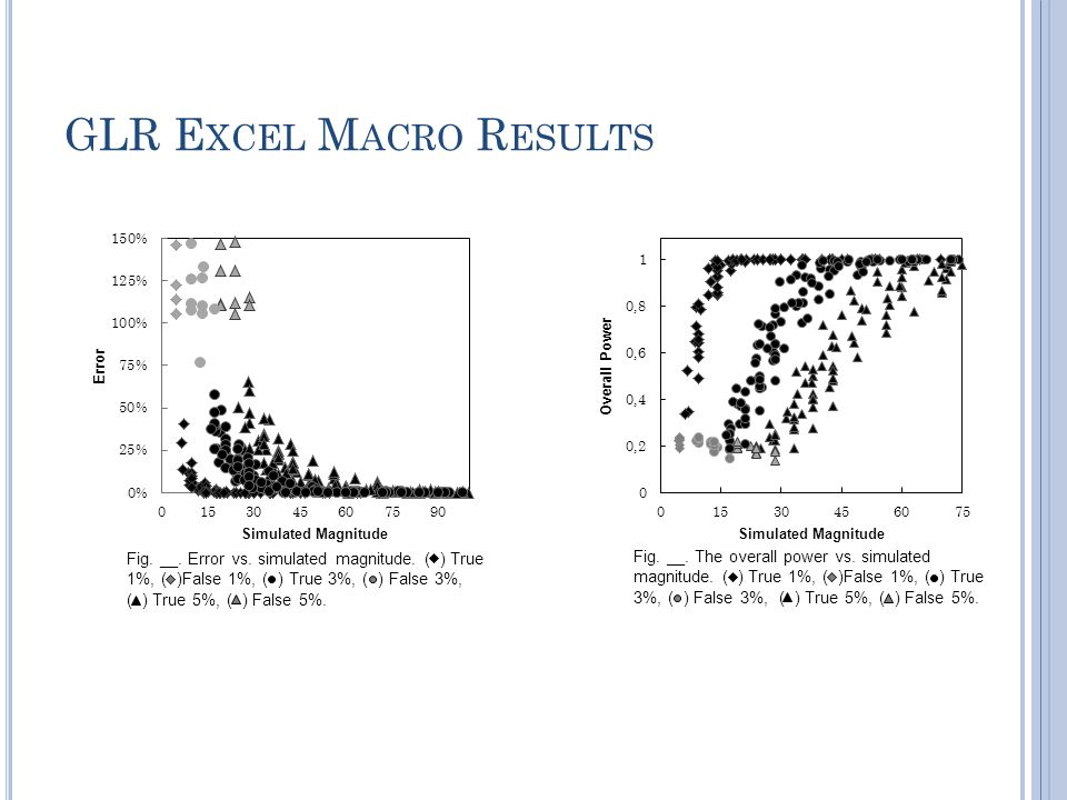 GLR E XCEL M ACRO R ESULTS Fig. __. The overall power vs.