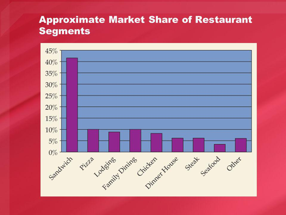 Approximate Market Share of Restaurant Segments
