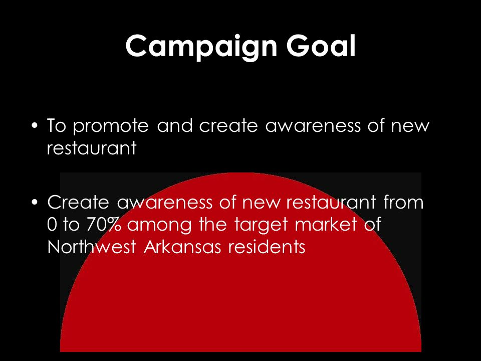 Campaign Goal To promote and create awareness of new restaurant Create awareness of new restaurant from 0 to 70% among the target market of Northwest Arkansas residents