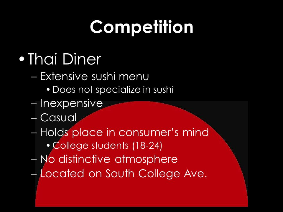 Competition Thai Diner –Extensive sushi menu Does not specialize in sushi –Inexpensive –Casual –Holds place in consumers mind College students (18-24) –No distinctive atmosphere –Located on South College Ave.