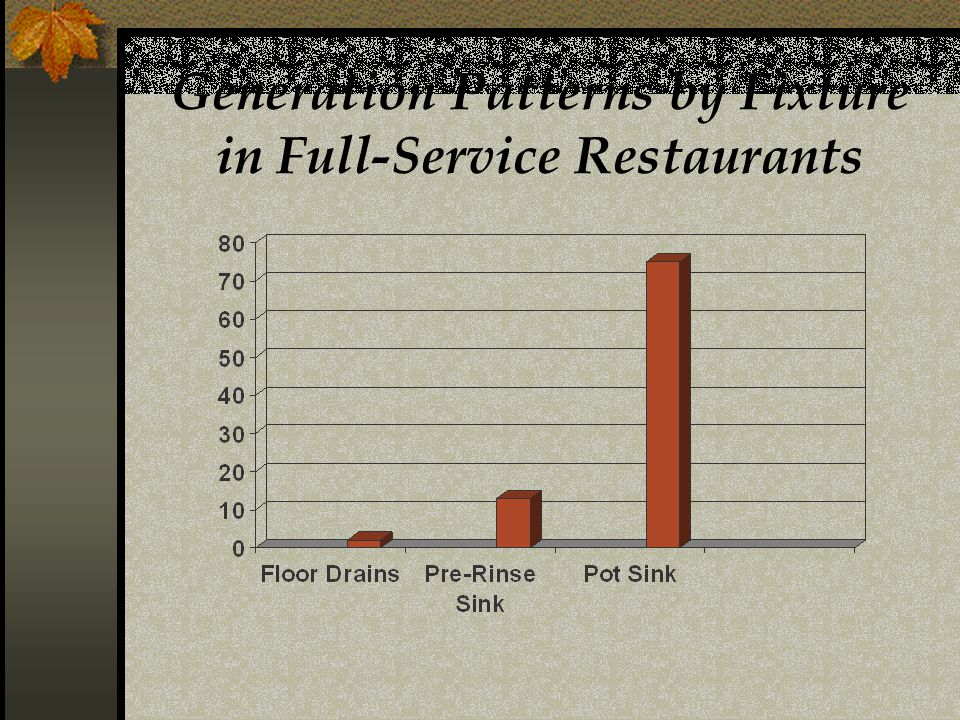 Generation Patterns by Fixture in Full-Service Restaurants