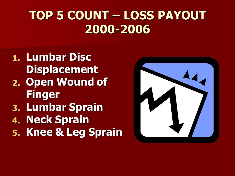 TOP 5 COUNT – LOSS PAYOUT 2000-2006 1. Lumbar Disc Displacement 2.