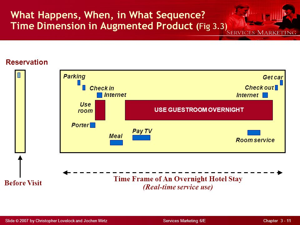 Slide © 2007 by Christopher Lovelock and Jochen Wirtz Services Marketing 6/E Chapter 3 - 11 What Happens, When, in What Sequence.