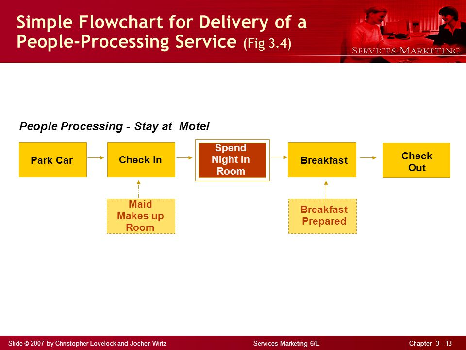Slide © 2007 by Christopher Lovelock and Jochen Wirtz Services Marketing 6/E Chapter 3 - 13 Simple Flowchart for Delivery of a People-Processing Service (Fig 3.4) Park Car Check In Spend Night in Room Breakfast Check Out Breakfast Prepared Maid Makes up Room People Processing – Stay at Motel