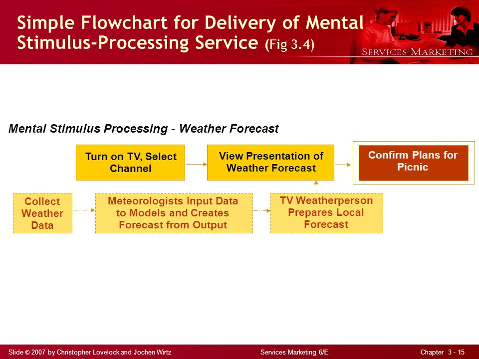 Slide © 2007 by Christopher Lovelock and Jochen Wirtz Services Marketing 6/E Chapter 3 - 15 Simple Flowchart for Delivery of Mental Stimulus-Processing Service (Fig 3.4) Mental Stimulus Processing – Weather Forecast Turn on TV, Select Channel View Presentation of Weather Forecast TV Weatherperson Prepares Local Forecast Confirm Plans for Picnic Meteorologists Input Data to Models and Creates Forecast from Output Collect Weather Data