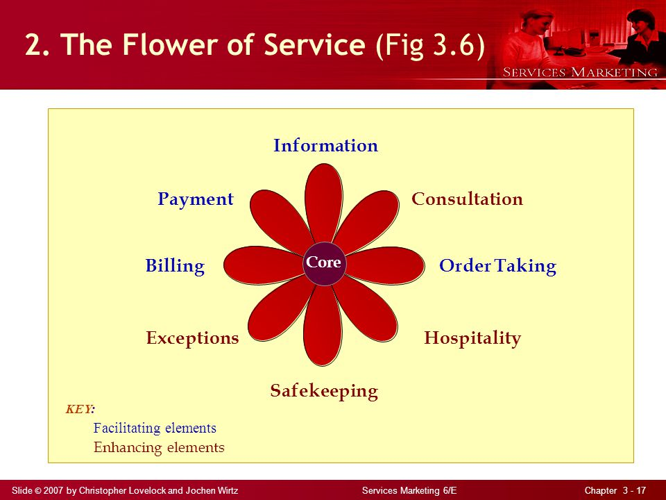 Slide © 2007 by Christopher Lovelock and Jochen Wirtz Services Marketing 6/E Chapter 3 - 17 2.