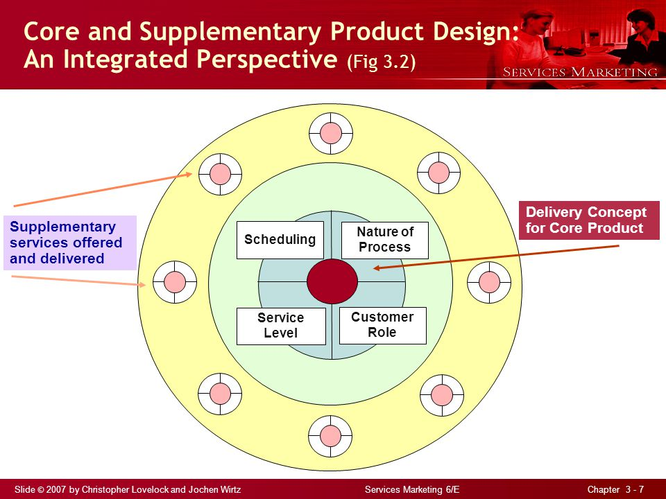 Slide © 2007 by Christopher Lovelock and Jochen Wirtz Services Marketing 6/E Chapter 3 - 7 Core and Supplementary Product Design: An Integrated Perspective (Fig 3.2) Scheduling Nature of Process Service Level Customer Role Supplementary services offered and delivered Delivery Concept for Core Product