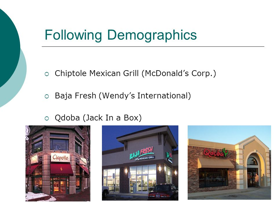 Following Demographics Chiptole Mexican Grill (McDonalds Corp.) Baja Fresh (Wendys International) Qdoba (Jack In a Box)