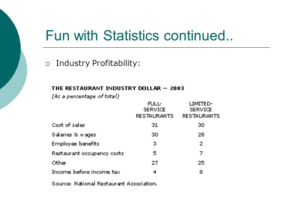 Fun with Statistics continued.. Industry Profitability: