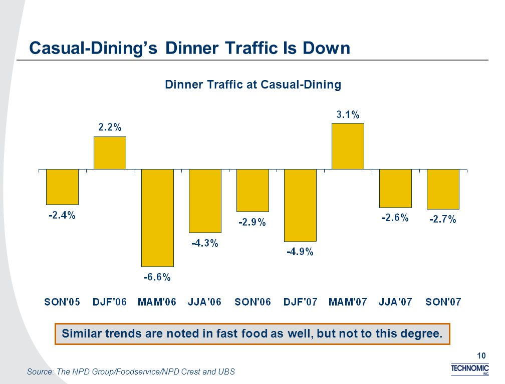 10 Casual-Dinings Dinner Traffic Is Down Dinner Traffic at Casual-Dining Source: The NPD Group/Foodservice/NPD Crest and UBS Similar trends are noted in fast food as well, but not to this degree.