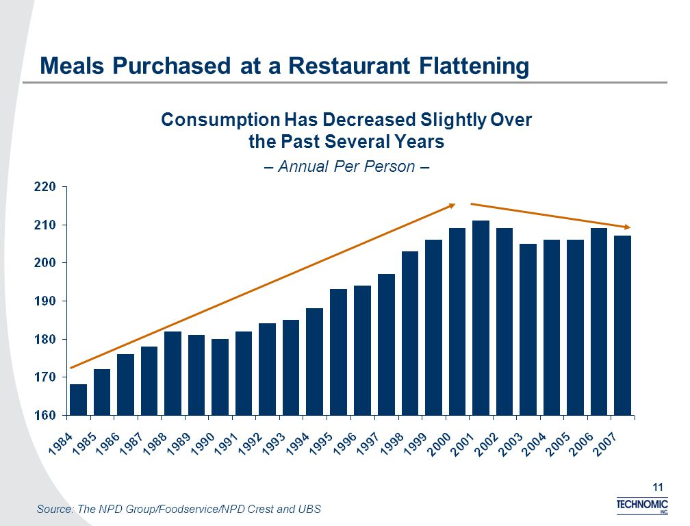 11 Meals Purchased at a Restaurant Flattening Consumption Has Decreased Slightly Over the Past Several Years – Annual Per Person – Source: The NPD Group/Foodservice/NPD Crest and UBS