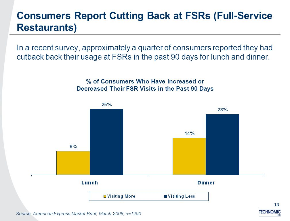 13 Consumers Report Cutting Back at FSRs (Full-Service Restaurants) In a recent survey, approximately a quarter of consumers reported they had cutback back their usage at FSRs in the past 90 days for lunch and dinner.