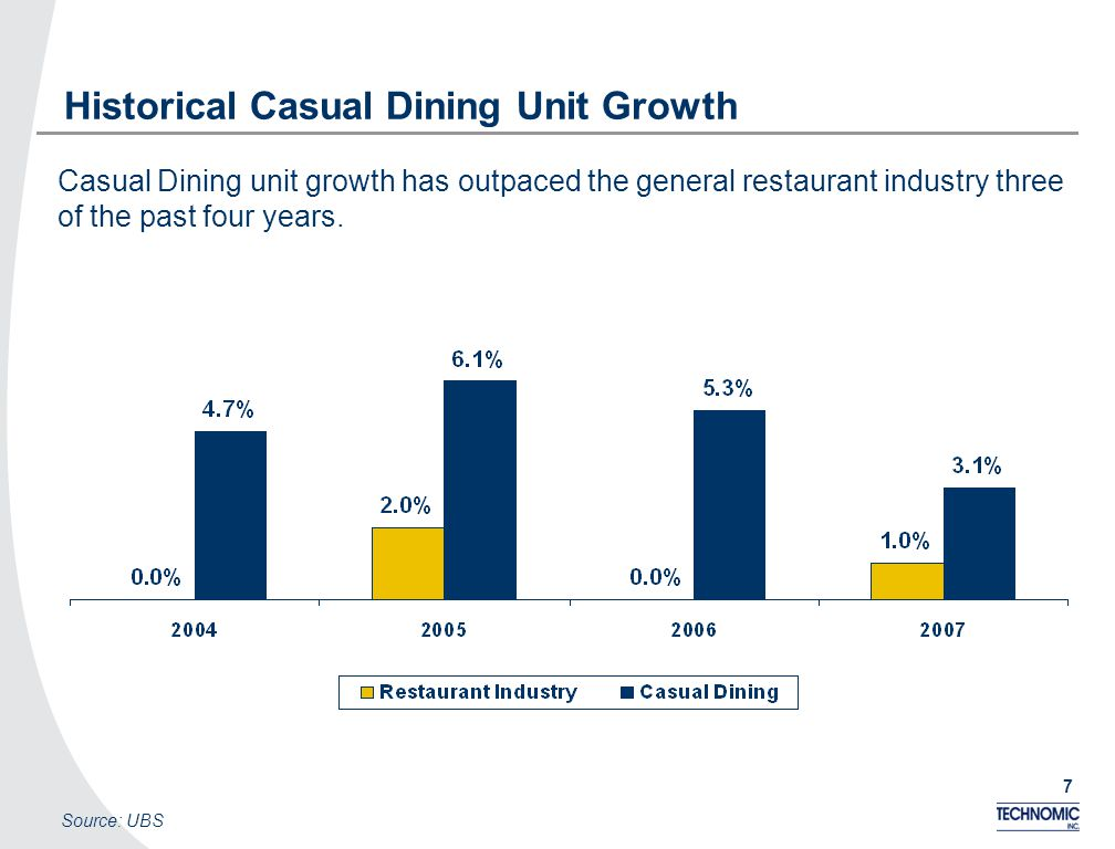 7 Historical Casual Dining Unit Growth Source: UBS Casual Dining unit growth has outpaced the general restaurant industry three of the past four years.