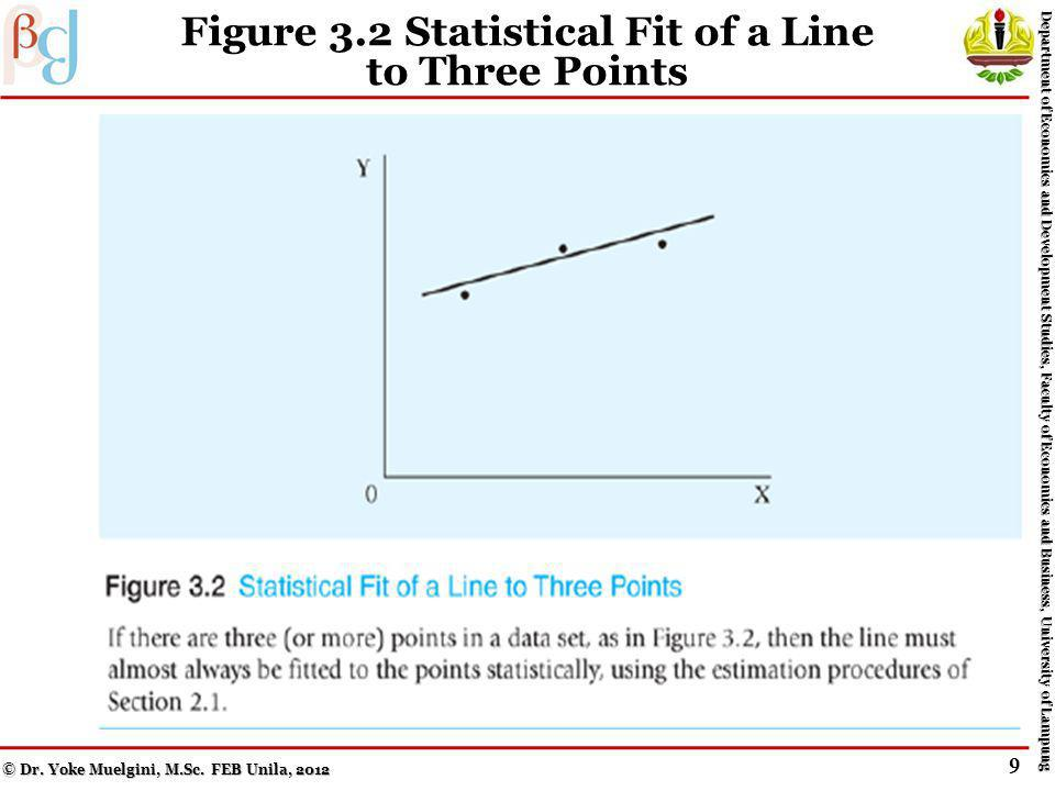 Figure 3.1 Mathematical Fit of a Line to Two Points © Dr.