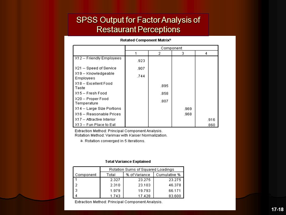 SPSS Output for Factor Analysis of Restaurant Perceptions 17-18