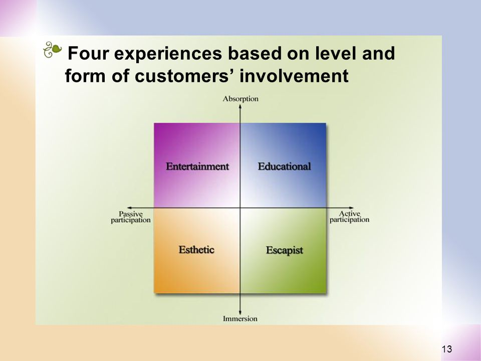 13 Four experiences based on level and form of customers involvement