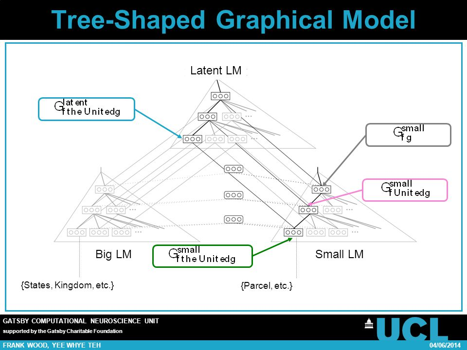 GATSBY COMPUTATIONAL NEUROSCIENCE UNIT supported by the Gatsby Charitable Foundation FRANK WOOD, YEE WHYE TEH04/06/2014 Tree-Shaped Graphical Model Latent LM Small LM Big LM {Parcel, etc.} {States, Kingdom, etc.}