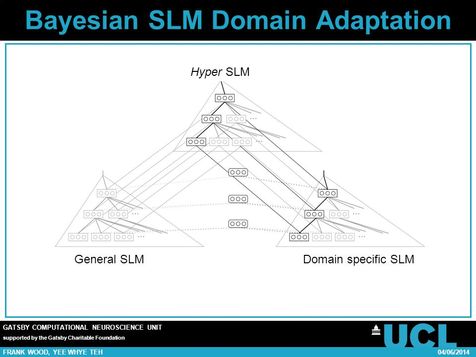 GATSBY COMPUTATIONAL NEUROSCIENCE UNIT supported by the Gatsby Charitable Foundation FRANK WOOD, YEE WHYE TEH04/06/2014 Bayesian SLM Domain Adaptation Hyper SLM Domain specific SLMGeneral SLM