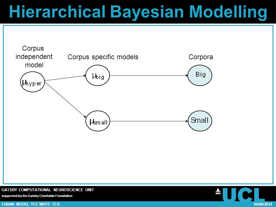GATSBY COMPUTATIONAL NEUROSCIENCE UNIT supported by the Gatsby Charitable Foundation FRANK WOOD, YEE WHYE TEH04/06/2014 Hierarchical Bayesian Modelling CorporaCorpus specific models Corpus independent model