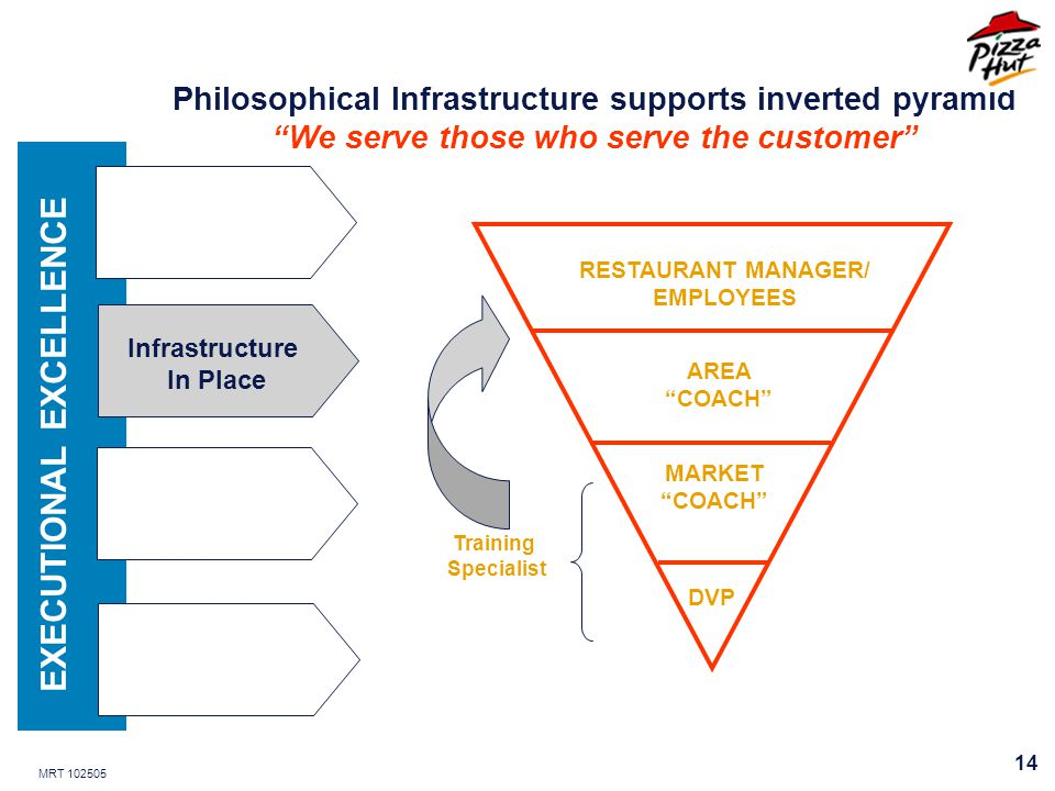 MRT 102505 14 Philosophical Infrastructure supports inverted pyramid We serve those who serve the customer DVP MARKET COACH AREA COACH RESTAURANT MANAGER/ EMPLOYEES Training Specialist EXECUTIONAL EXCELLENCE Infrastructure In Place