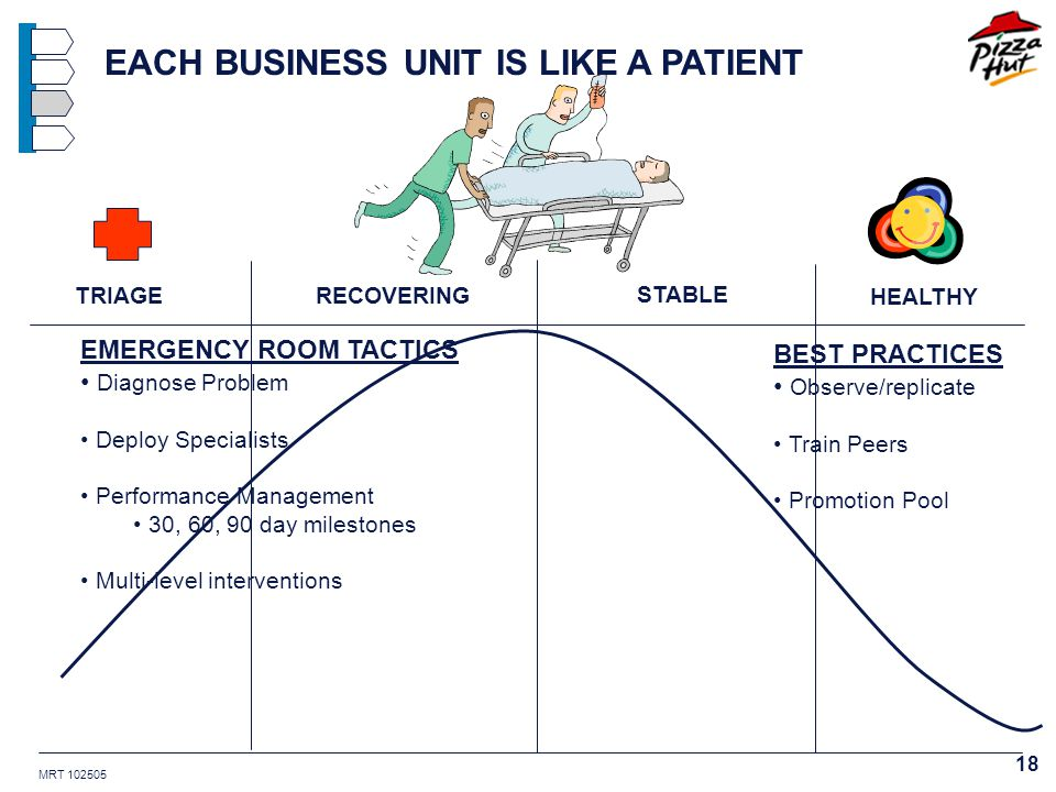 MRT 102505 18 TRIAGERECOVERING STABLE HEALTHY EACH BUSINESS UNIT IS LIKE A PATIENT BEST PRACTICES Observe/replicate Train Peers Promotion Pool EMERGENCY ROOM TACTICS Diagnose Problem Deploy Specialists Performance Management 30, 60, 90 day milestones Multi-level interventions