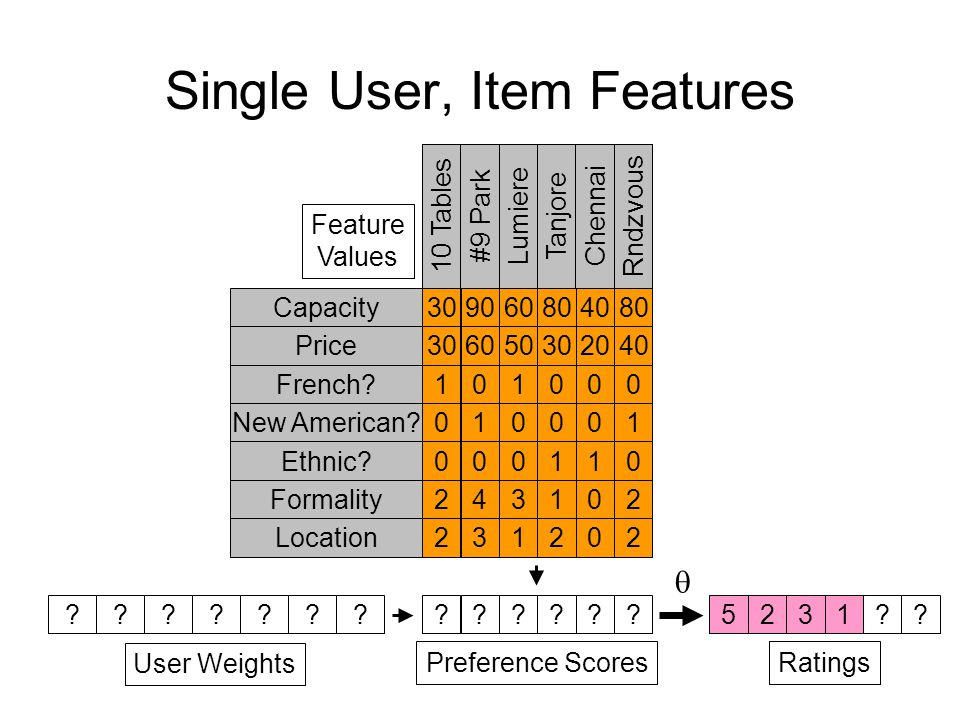 Single User, Item Features . User Weights .