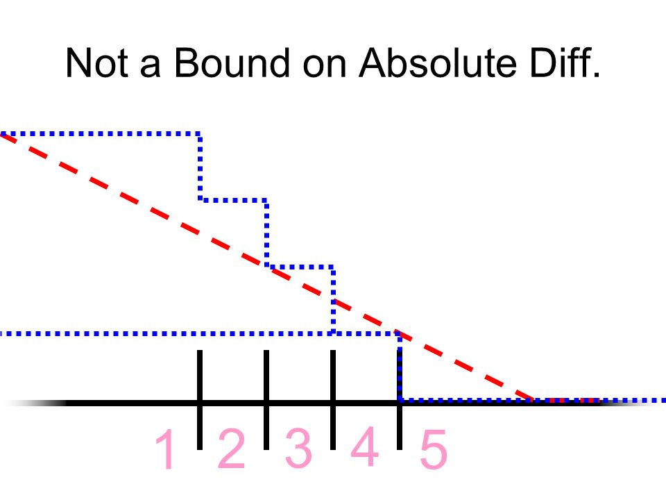 Not a Bound on Absolute Diff. 1 2 3 4 5