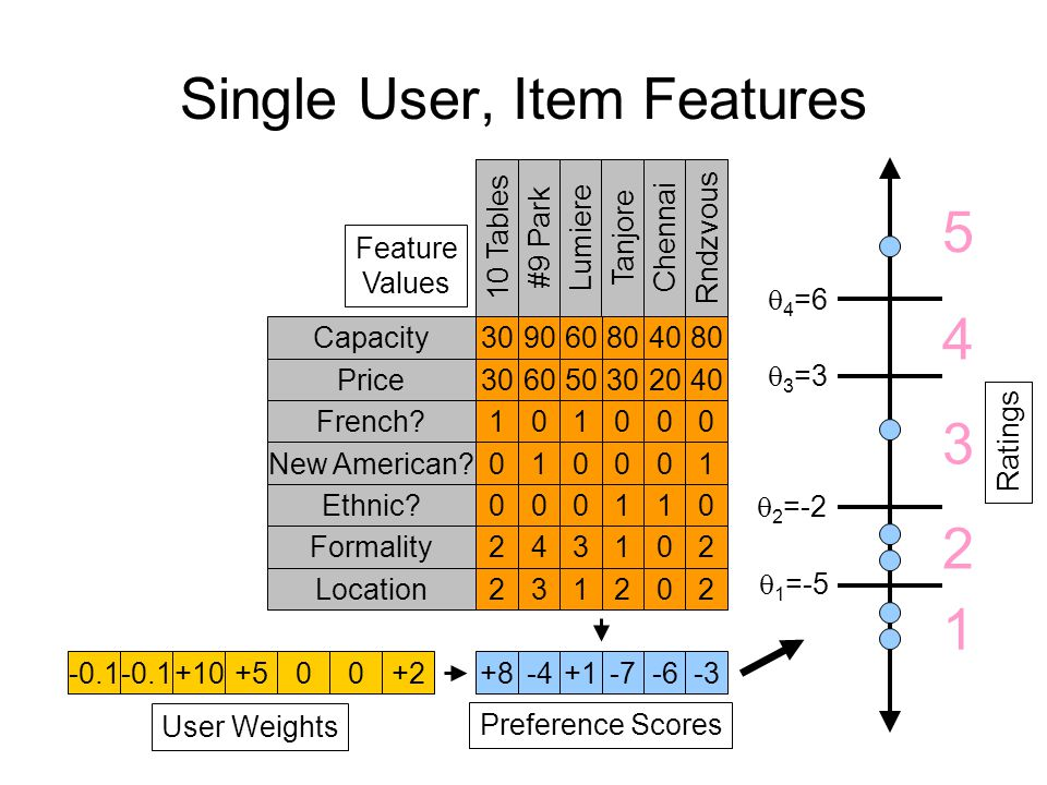 Single User, Item Features -0.1 +10+500+2 User Weights +8-4+1-7-6-3 Preference Scores Capacity Price French.