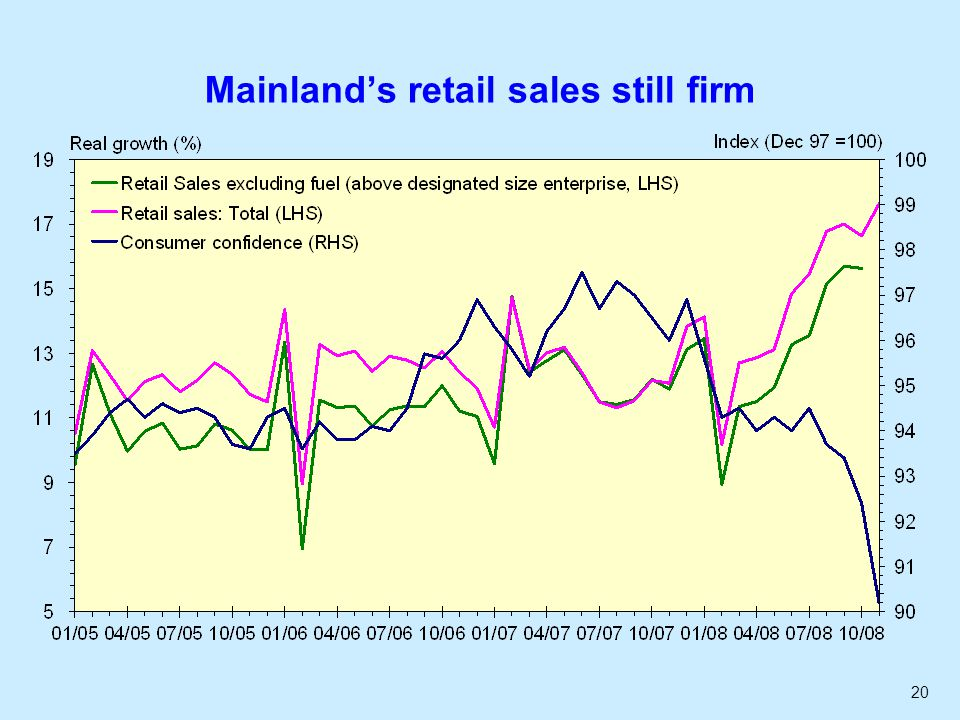 20 Mainlands retail sales still firm