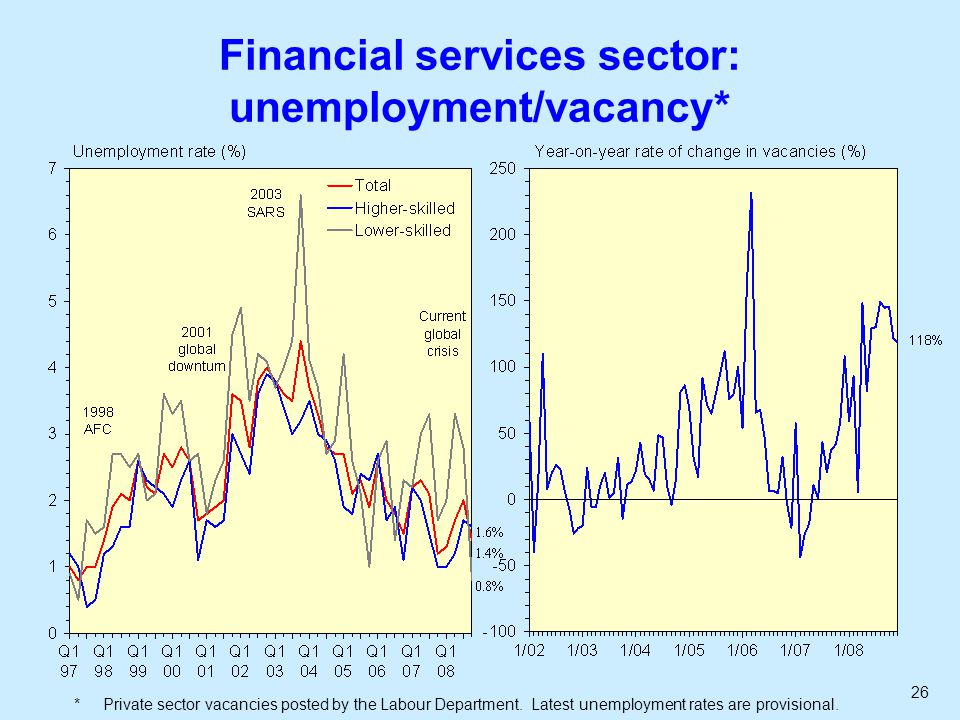 26 Financial services sector: unemployment/vacancy* * Private sector vacancies posted by the Labour Department.