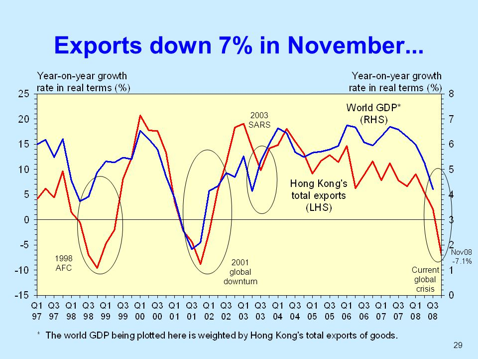 29 Exports down 7% in November... 1998 AFC 2001 global downturn 2003 SARS Current global crisis