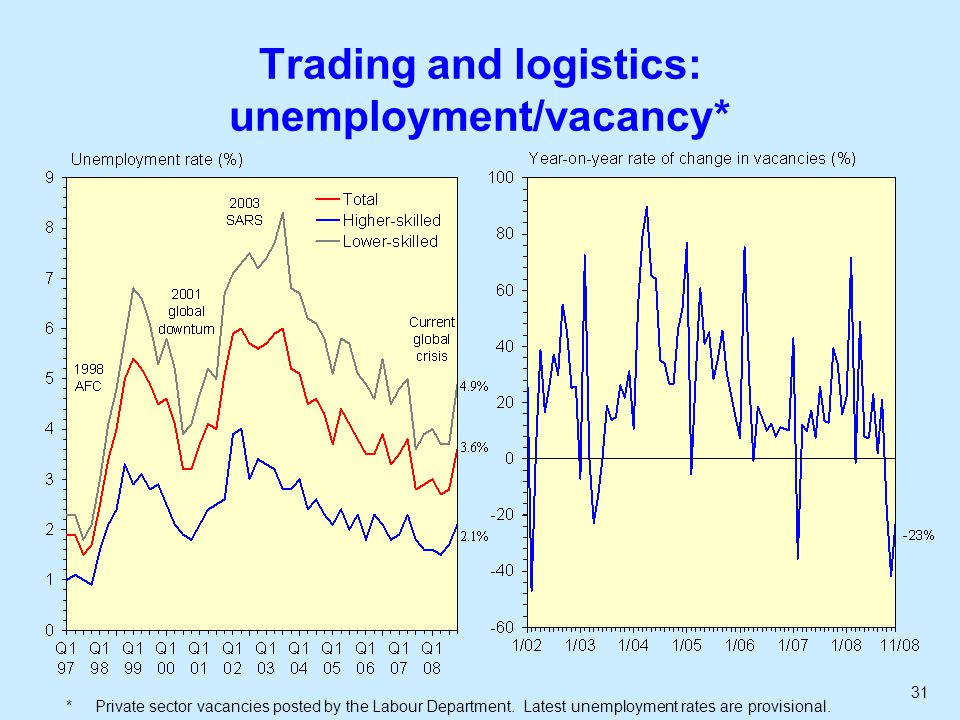 31 Trading and logistics: unemployment/vacancy* * Private sector vacancies posted by the Labour Department.