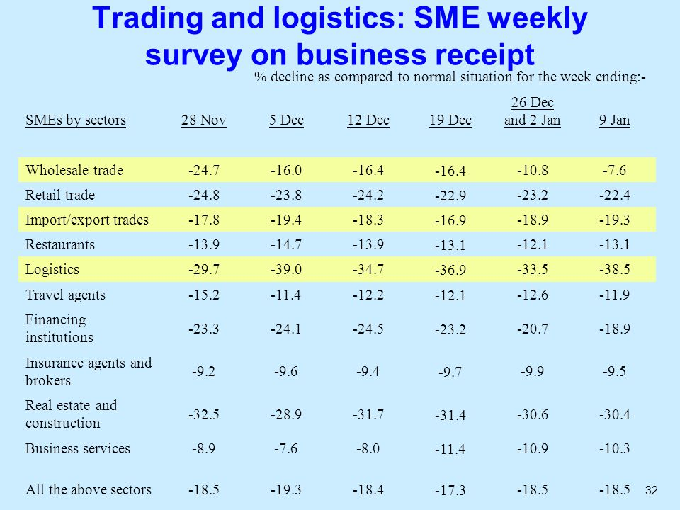 32 Trading and logistics: SME weekly survey on business receipt % decline as compared to normal situation for the week ending:- SMEs by sectors28 Nov5 Dec12 Dec19 Dec 26 Dec and 2 Jan 9 Jan Wholesale trade-24.7-16.0-16.4 -10.8-7.6 Retail trade-24.8-23.8-24.2-22.9-23.2-22.4 Import/export trades-17.8-19.4-18.3-16.9-18.9-19.3 Restaurants-13.9-14.7-13.9-13.1-12.1-13.1 Logistics-29.7-39.0-34.7-36.9-33.5-38.5 Travel agents-15.2-11.4-12.2-12.1-12.6-11.9 Financing institutions -23.3-24.1-24.5-23.2-20.7-18.9 Insurance agents and brokers -9.2-9.6-9.4-9.7-9.9-9.5 Real estate and construction -32.5-28.9-31.7-31.4-30.6-30.4 Business services-8.9-7.6-8.0-11.4-10.9-10.3 All the above sectors-18.5-19.3-18.4-17.3-18.5