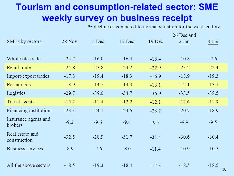 36 Tourism and consumption-related sector: SME weekly survey on business receipt % decline as compared to normal situation for the week ending:- SMEs by sectors28 Nov5 Dec12 Dec19 Dec 26 Dec and 2 Jan9 Jan Wholesale trade-24.7-16.0-16.4 -10.8-7.6 Retail trade-24.8-23.8-24.2-22.9-23.2-22.4 Import/export trades-17.8-19.4-18.3-16.9-18.9-19.3 Restaurants-13.9-14.7-13.9-13.1-12.1-13.1 Logistics-29.7-39.0-34.7-36.9-33.5-38.5 Travel agents-15.2-11.4-12.2-12.1-12.6-11.9 Financing institutions-23.3-24.1-24.5-23.2-20.7-18.9 Insurance agents and brokers -9.2-9.6-9.4-9.7-9.9-9.5 Real estate and construction -32.5-28.9-31.7-31.4-30.6-30.4 Business services-8.9-7.6-8.0-11.4-10.9-10.3 All the above sectors-18.5-19.3-18.4-17.3-18.5