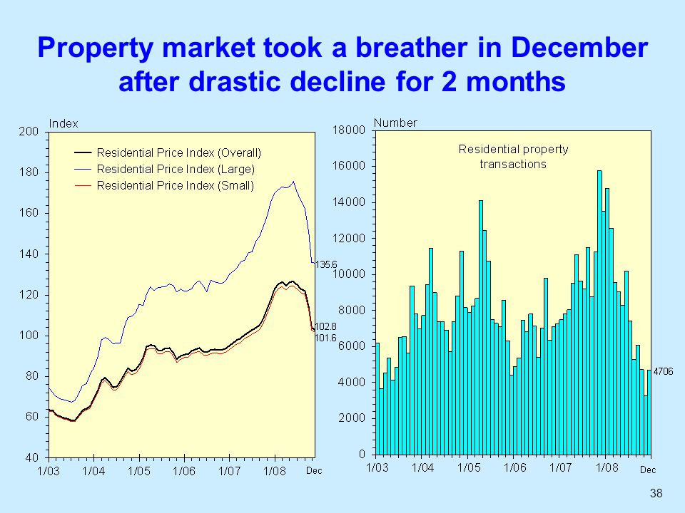38 Property market took a breather in December after drastic decline for 2 months