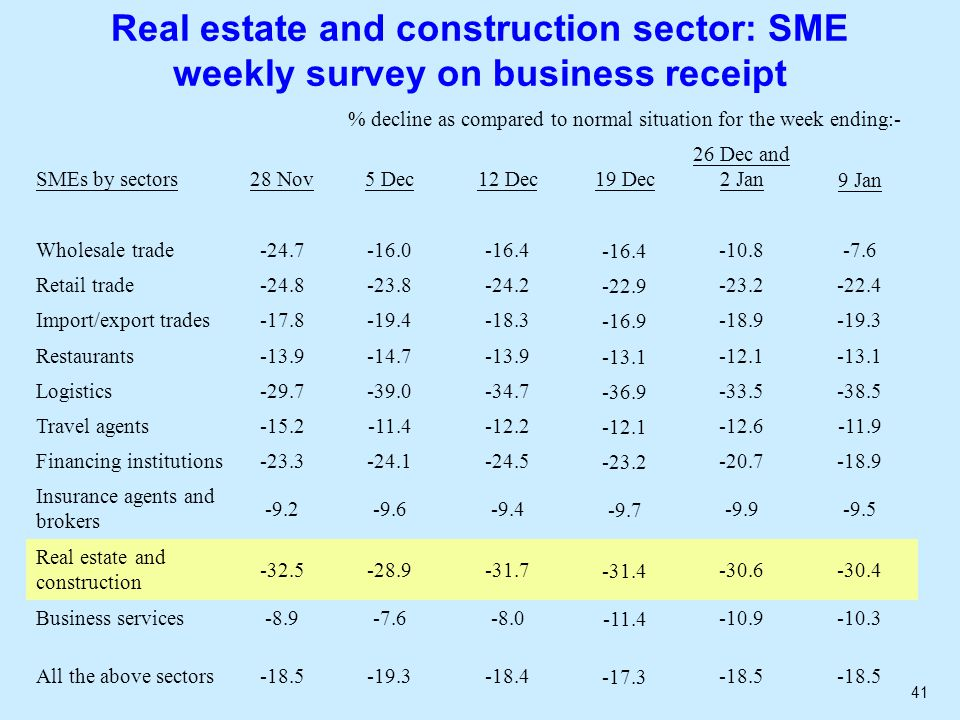 41 Real estate and construction sector: SME weekly survey on business receipt % decline as compared to normal situation for the week ending:- SMEs by sectors28 Nov5 Dec12 Dec19 Dec 26 Dec and 2 Jan9 Jan Wholesale trade-24.7-16.0-16.4 -10.8-7.6 Retail trade-24.8-23.8-24.2-22.9-23.2-22.4 Import/export trades-17.8-19.4-18.3-16.9-18.9-19.3 Restaurants-13.9-14.7-13.9-13.1-12.1-13.1 Logistics-29.7-39.0-34.7-36.9-33.5-38.5 Travel agents-15.2-11.4-12.2-12.1-12.6-11.9 Financing institutions-23.3-24.1-24.5-23.2-20.7-18.9 Insurance agents and brokers -9.2-9.6-9.4-9.7-9.9-9.5 Real estate and construction -32.5-28.9-31.7-31.4-30.6-30.4 Business services-8.9-7.6-8.0-11.4-10.9-10.3 All the above sectors-18.5-19.3-18.4-17.3-18.5