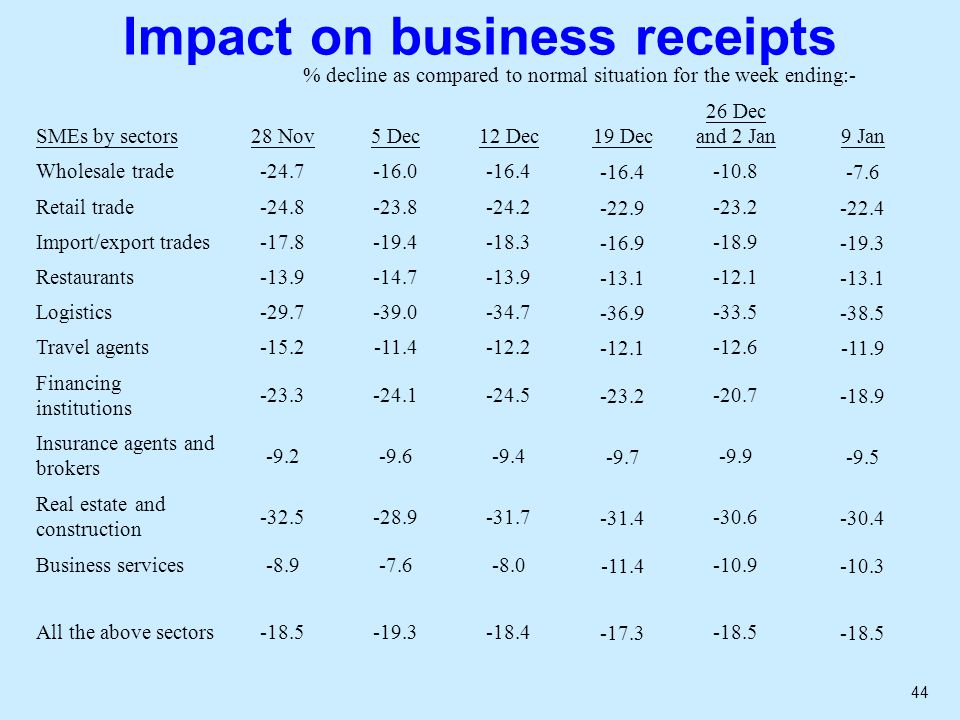 44 Impact on business receipts % decline as compared to normal situation for the week ending:- SMEs by sectors28 Nov5 Dec12 Dec19 Dec 26 Dec and 2 Jan 9 Jan Wholesale trade-24.7-16.0-16.4 -10.8-7.6 Retail trade-24.8-23.8-24.2-22.9-23.2-22.4 Import/export trades-17.8-19.4-18.3-16.9-18.9-19.3 Restaurants-13.9-14.7-13.9-13.1-12.1-13.1 Logistics-29.7-39.0-34.7-36.9-33.5-38.5 Travel agents-15.2-11.4-12.2-12.1-12.6-11.9 Financing institutions -23.3-24.1-24.5-23.2-20.7-18.9 Insurance agents and brokers -9.2-9.6-9.4-9.7-9.9-9.5 Real estate and construction -32.5-28.9-31.7-31.4-30.6-30.4 Business services-8.9-7.6-8.0-11.4-10.9-10.3 All the above sectors-18.5-19.3-18.4-17.3-18.5