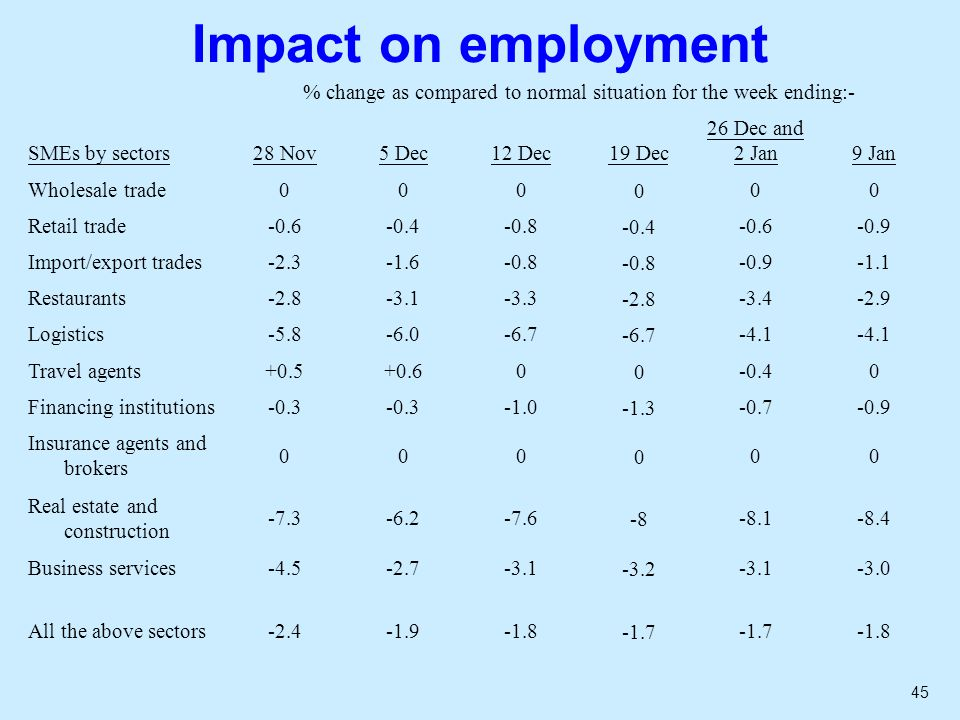 45 Impact on employment % change as compared to normal situation for the week ending:- SMEs by sectors28 Nov5 Dec12 Dec19 Dec 26 Dec and 2 Jan9 Jan Wholesale trade000000 Retail trade-0.6-0.4-0.8-0.4-0.6-0.9 Import/export trades-2.3-1.6-0.8 -0.9-1.1 Restaurants-2.8-3.1-3.3-2.8-3.4-2.9 Logistics-5.8-6.0-6.7 -4.1 Travel agents+0.5+0.600-0.40 Financing institutions-0.3 -1.3-0.7-0.9 Insurance agents and brokers 000000 Real estate and construction -7.3-6.2-7.6-8-8.1-8.4 Business services-4.5-2.7-3.1-3.2-3.1-3.0 All the above sectors-2.4-1.9-1.8-1.7 -1.8