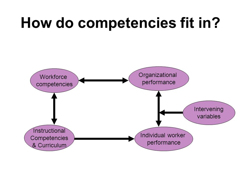 How do competencies fit in.