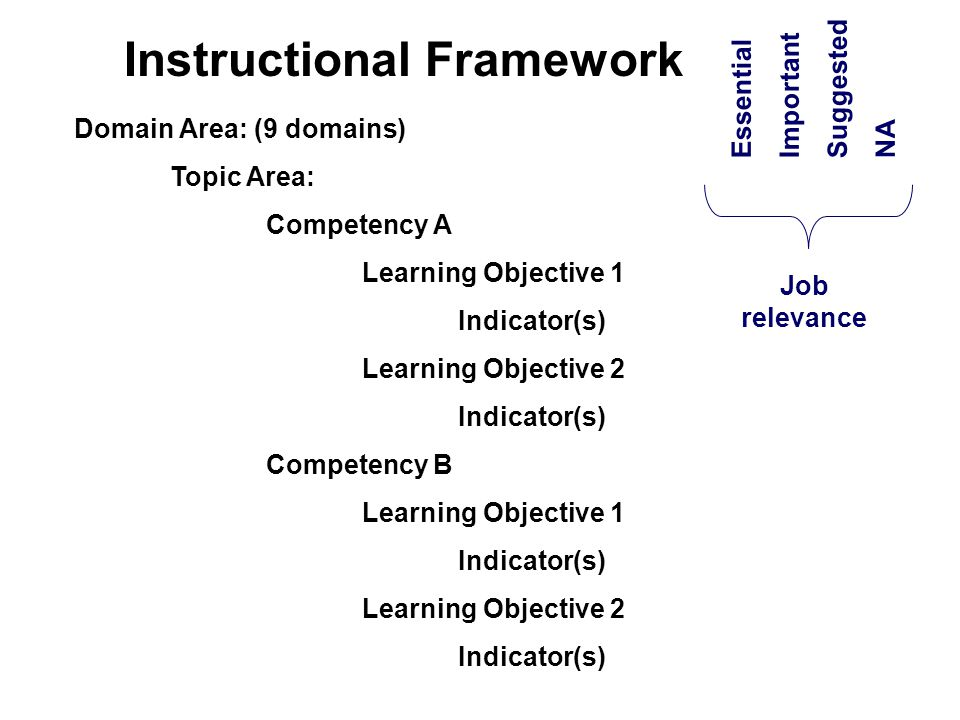 Instructional Framework Domain Area: (9 domains) Topic Area: Competency A Learning Objective 1 Indicator(s) Learning Objective 2 Indicator(s) Competency B Learning Objective 1 Indicator(s) Learning Objective 2 Indicator(s) Essential Important Suggested NA Job relevance