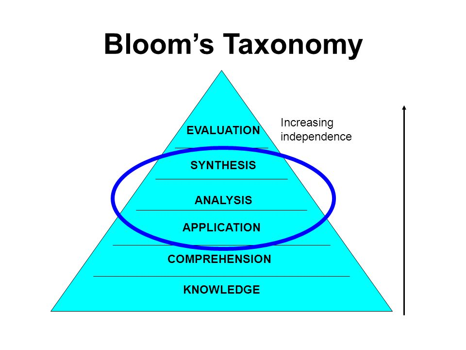 Blooms Taxonomy KNOWLEDGE COMPREHENSION APPLICATION ANALYSIS SYNTHESIS EVALUATION Increasing independence