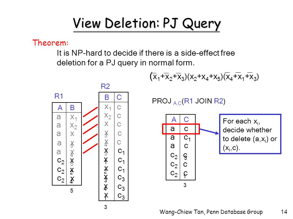 Wang-Chiew Tan, Penn Database Group14 View Deletion: PJ Query It is NP-hard to decide if there is a side-effect free deletion for a PJ query in normal form.